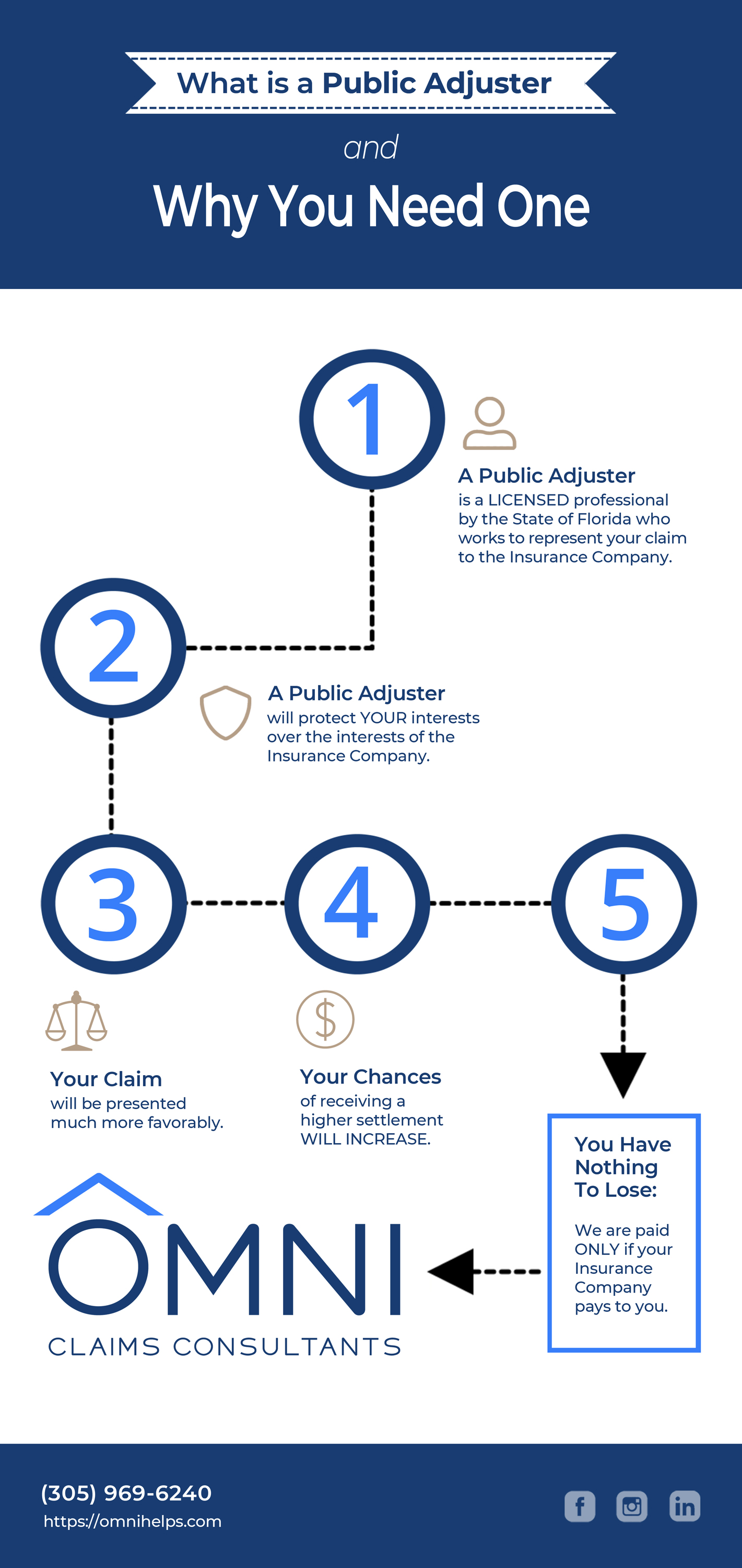 What is a Public Adjuster and why you need one